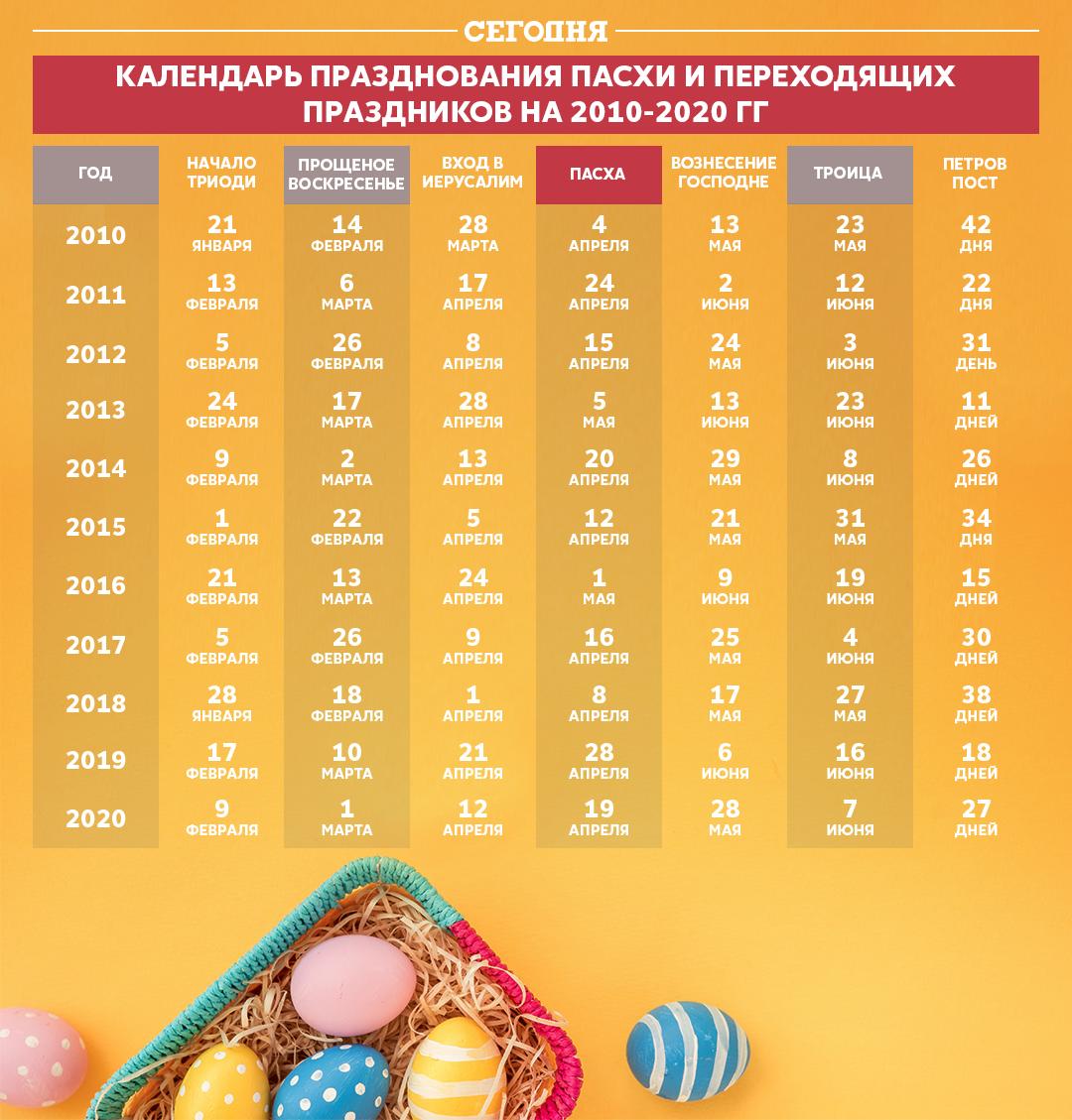 Календар Великодня за роками: як розрахувати перехідні свята