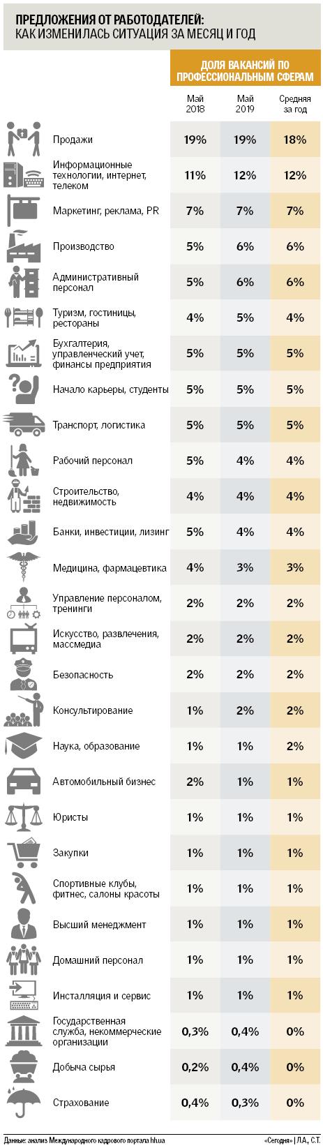 Сієста на ринку праці в Україні: багато вакансій тільки для тих, хто без досвіду і трактористів, фото-2
