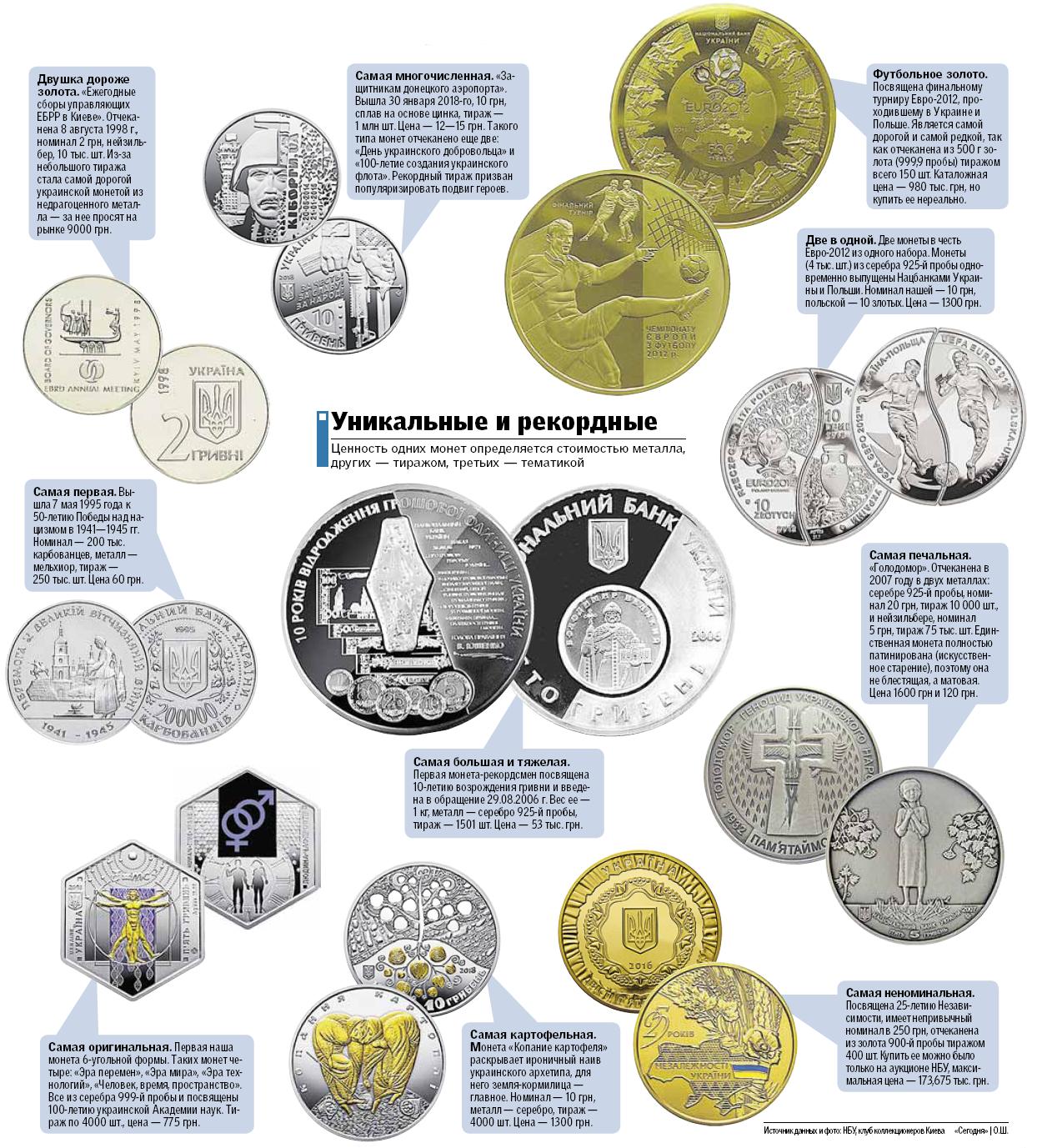 Кіборги, футбол, картопля: що можна побачити на найкрасивіших монетах України, фото-2