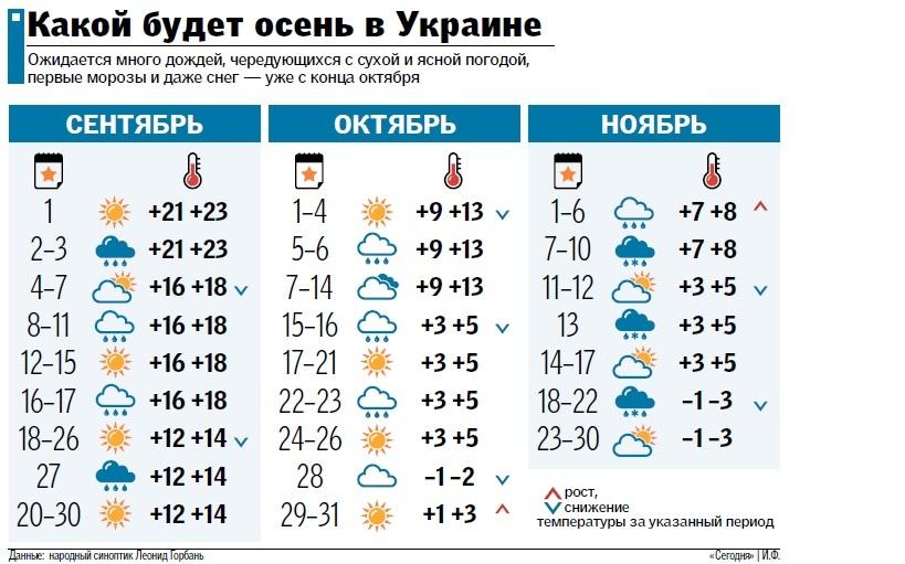 Прогноз погоды на август тверская область