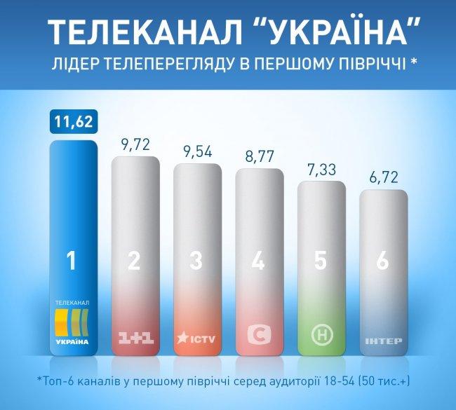 """""""Народний фронт"""" просить реакції патріотів і офіційних органів на порушення стандартів каналами Медведчука, - заява - Цензор.НЕТ 3503"""