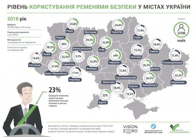 Лише 17% чернівецьких водіїв користуються ременем безпеки (інфографіка), фото-1