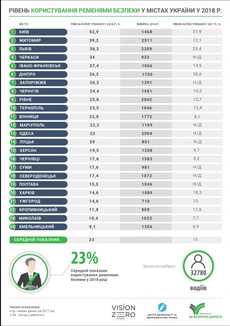Лише 17% чернівецьких водіїв користуються ременем безпеки (інфографіка), фото-2