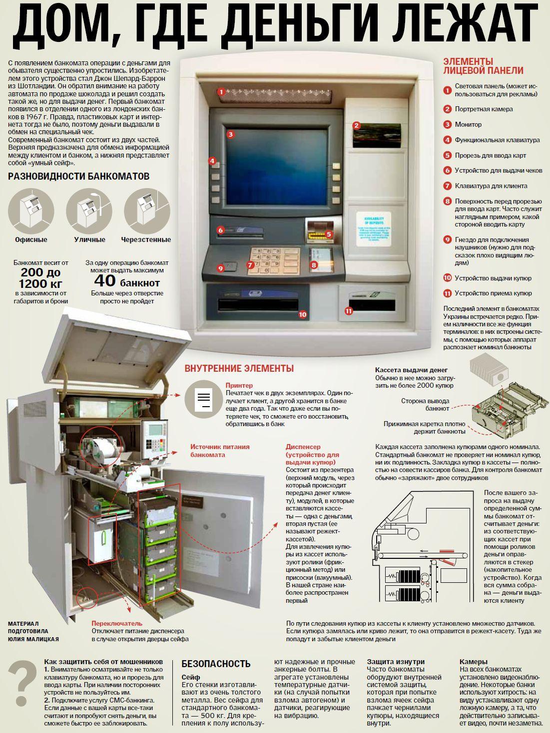 Банкомат схема