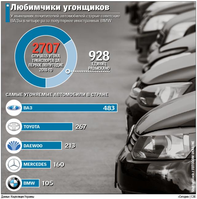 """В Україні викрадають по 15 автомобілів на добу: що """"люблять"""" автозлодії"""