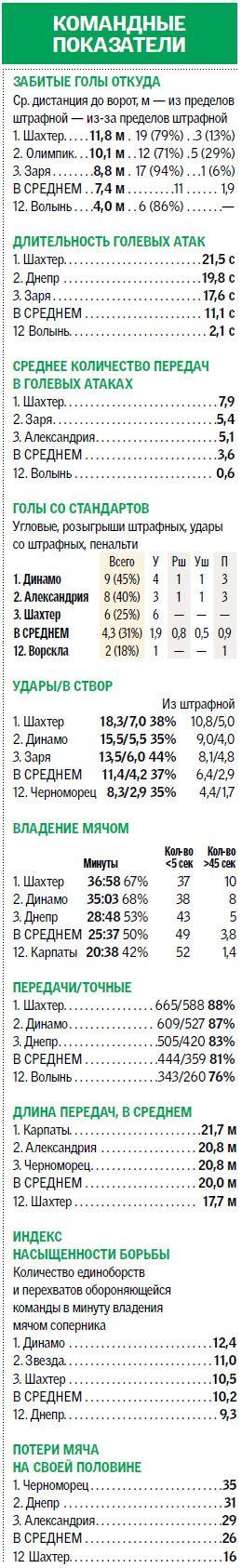 stats03