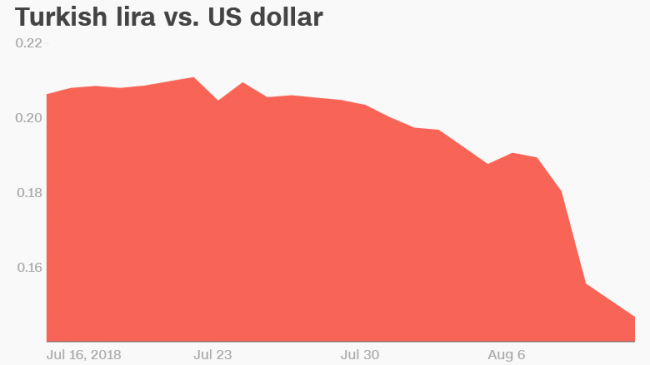 180813145705-turkish-lira-vs-us-dollar-month-chart-780x439