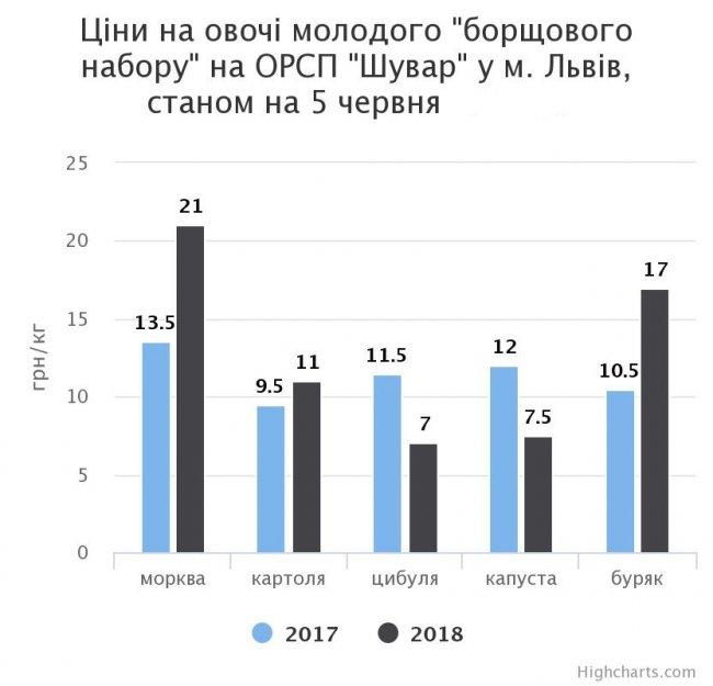 chart_17