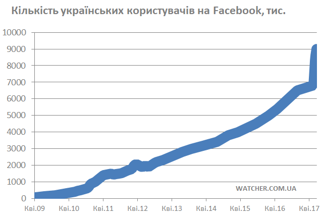 fb-ukrainian-audience-19-june