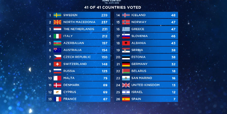 Результати Євробачення 2019: як голосувало журі