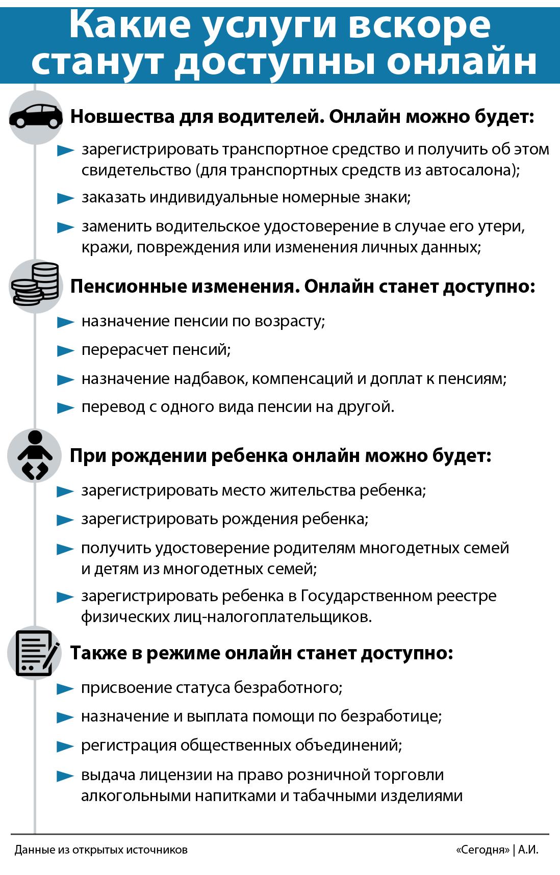 Електронна Україна: які послуги незабаром стануть доступні онлайн, фото-2