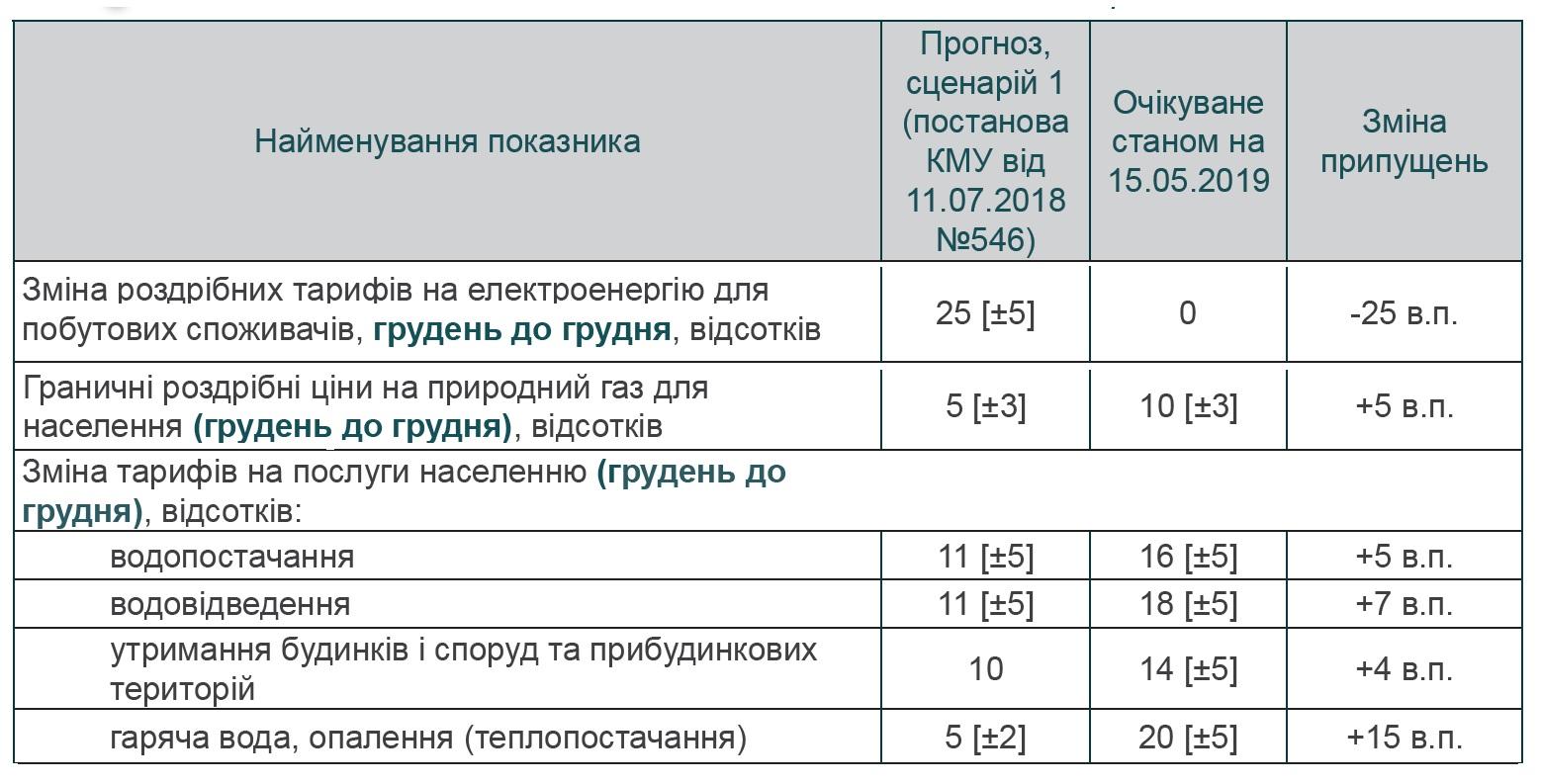 Прогноз Мінекономіки: що буде, якщо зарплати українців помітно підростуть, фото-3