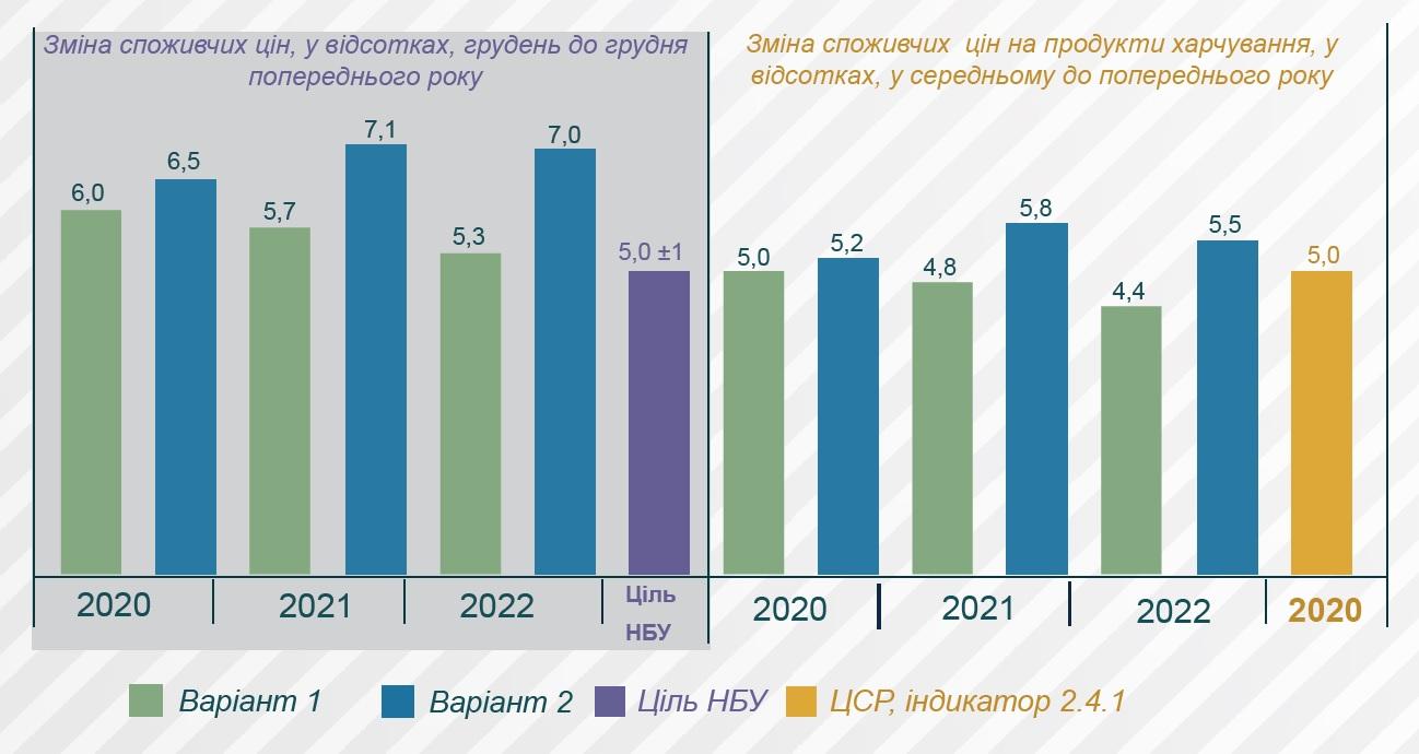 Прогноз Мінекономіки: що буде, якщо зарплати українців помітно підростуть, фото-4