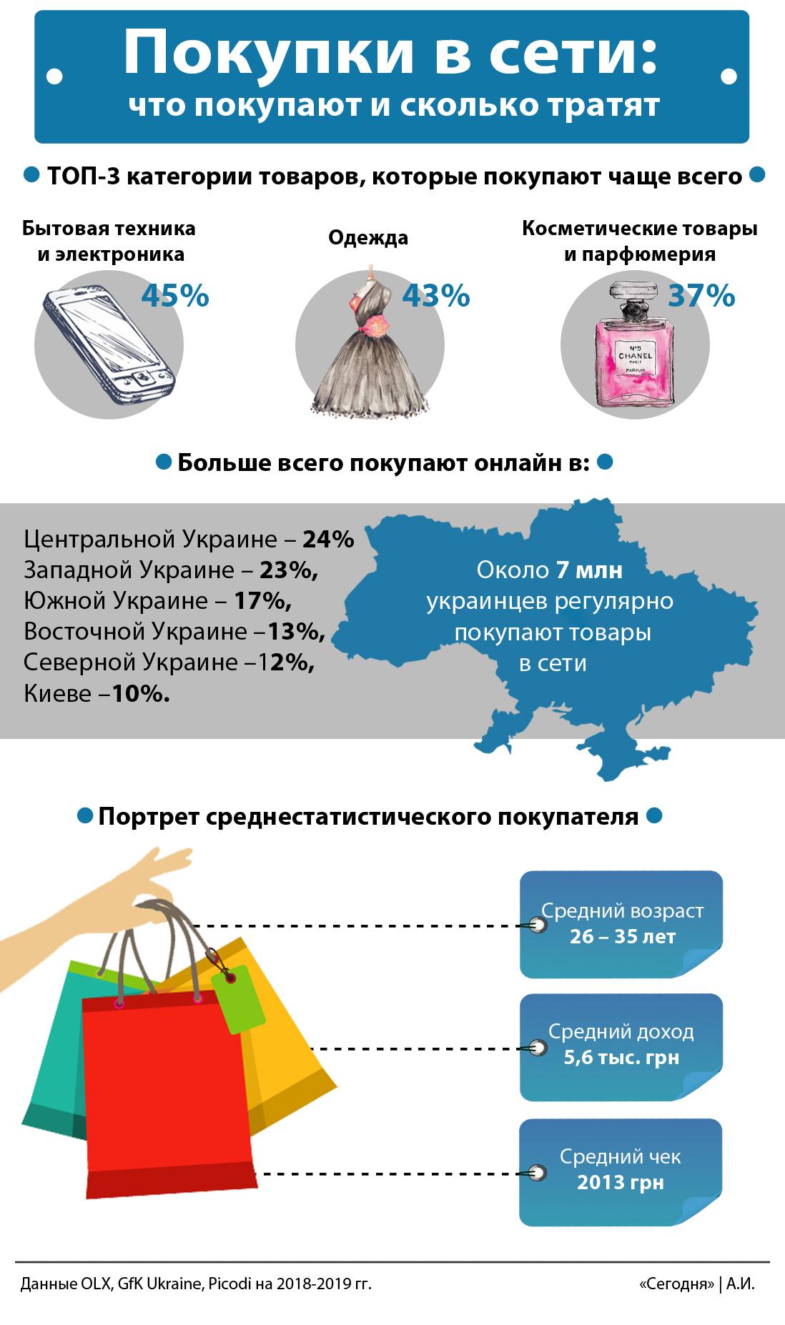 Велосипеди, одяг і косметика: що купують українці в мережі і скільки грошей витрачають, фото-2